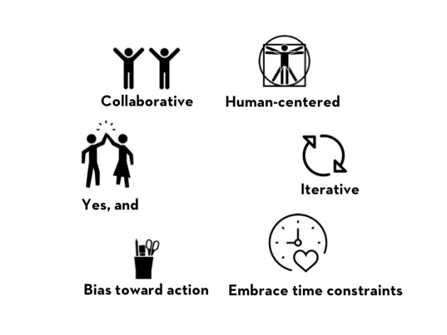 Design thinking mindsets: collaborative, human-centered, iterative, embrace time constraints, bias toward action, Yes, and